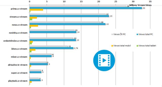 Videoservery podle prehrani