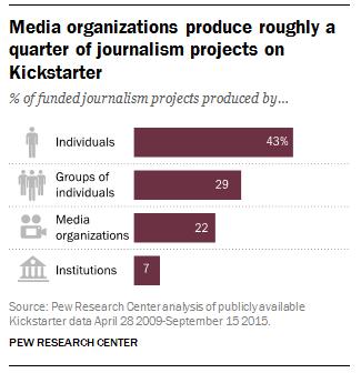 MediaOrganizations