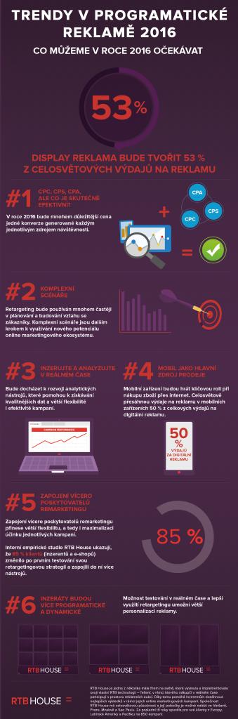 Infografika (Trendy v programatické reklamě)