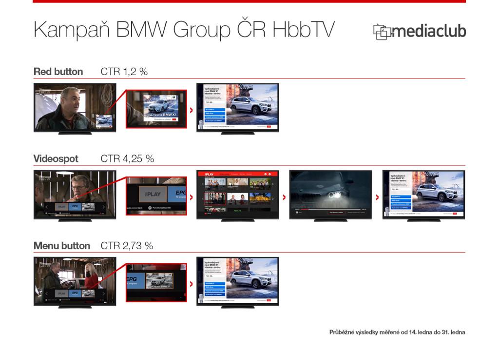 Media Club_Case study_HbbTVBMW