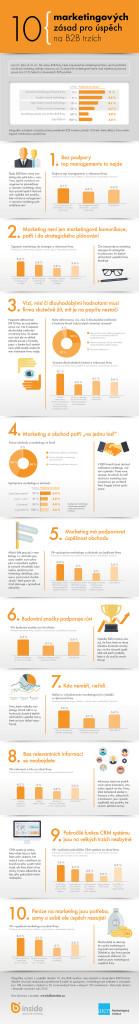 Infografika_10 marketingovych zasad