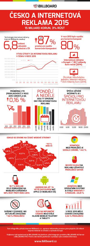 Infografika_iBillboard2015