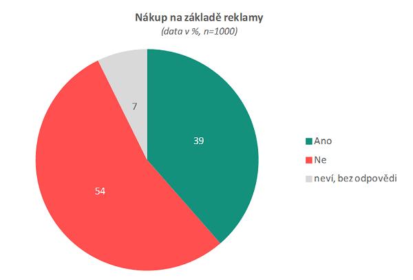 Zdroj: Češi a reklama, n=1000