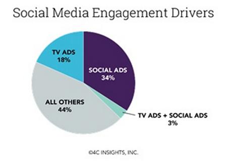 Social Media Eng