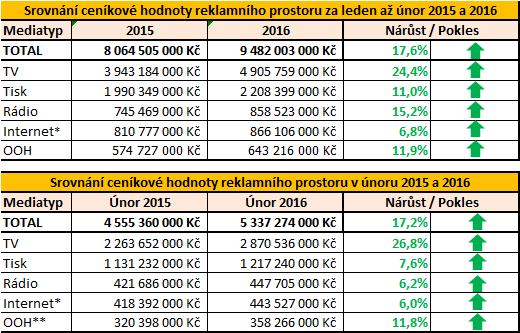 Srovnani_unor 2016