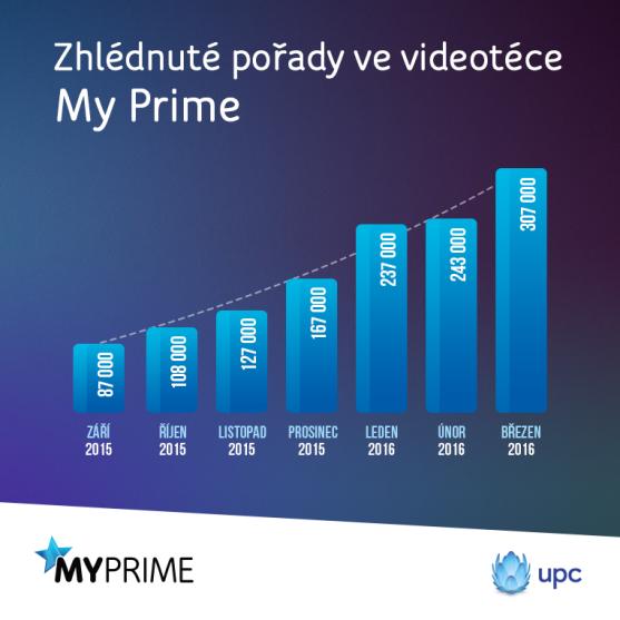 Graf_Rust sledovanosti videoteky My Prime