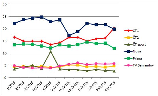graf_vyvoj