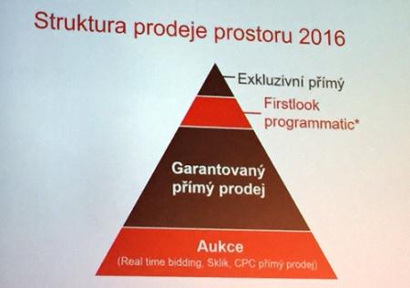 Struktura prodeje internetové reklamy Seznam.cz, zdroj: prezentace IAC 2016.