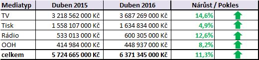 Investice_duben_mesic