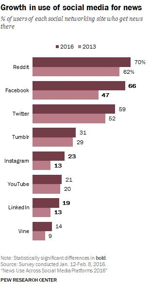 SocialMedia_Growth