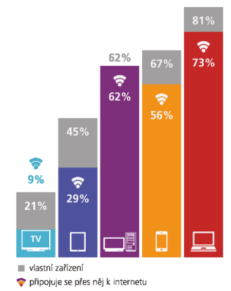 Počet připojených Čechů podle zařízení (zdroj: Češi v síti, TNS Aisa)