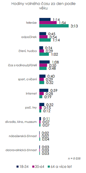 Zdroj: Proměny české společnosti, SOÚ, n=8038