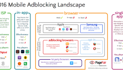Přehled blokátorů mobilní reklamy