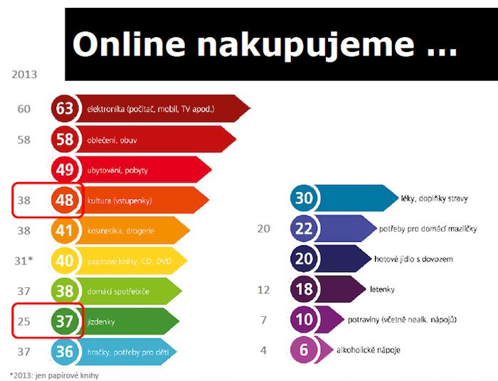 Co Češi nakupují na internetu (zdroj: Češi v síti, TNS Aisa).
