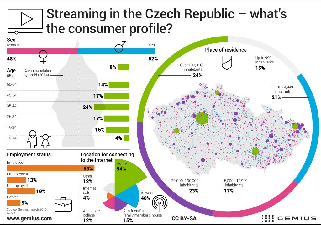 Infografika - uživatelé streamovaného obsahu v ČR