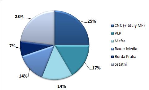 Zdroj: Media projekt, 1.10. 2015-31.3. 2016, SKMO, Unie vydavatelů, Median, Stem/Mark, čtenost na vydání Zdroj: Media projekt, 1.10. 2015-31.3. 2016, SKMO, Unie vydavatelů, Median, Stem/Mark