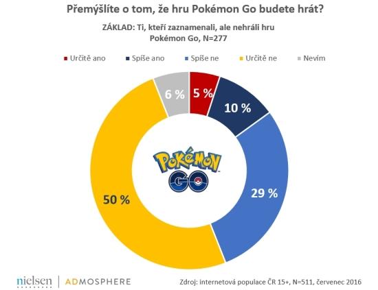 Premyslite o tom ze hru Pokemon Go budete hrat (002)