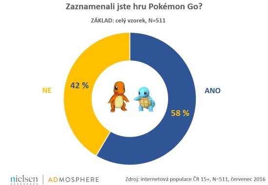 Zaznamenali jste hru Pokemon Go