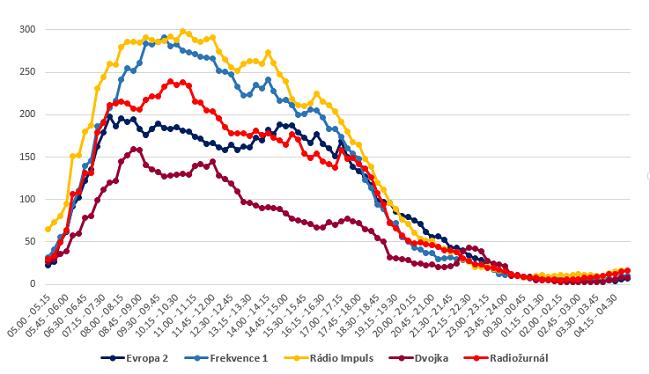 Zdroj: Radio projekt, 1.10. 2015-31.3. 2016, SKMO, Median, Stem/Mark, poslechovost včera