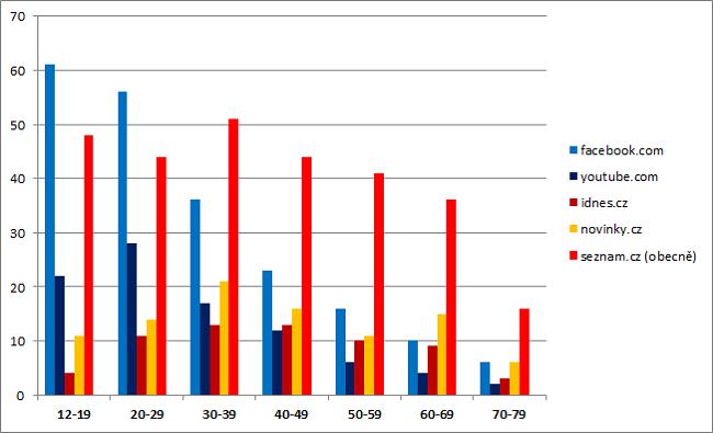 Zdroj: MML NET ČR, 3.+4. kvartál 2015, Median