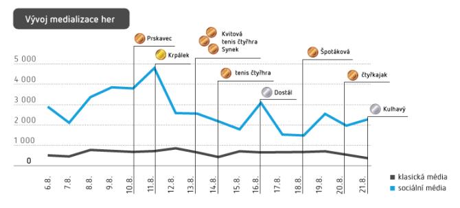 Graf zachycuje vývoj medializace LOH 2016 od 6.8.2016 do 21.8.2016. Zdroj: Newton Media