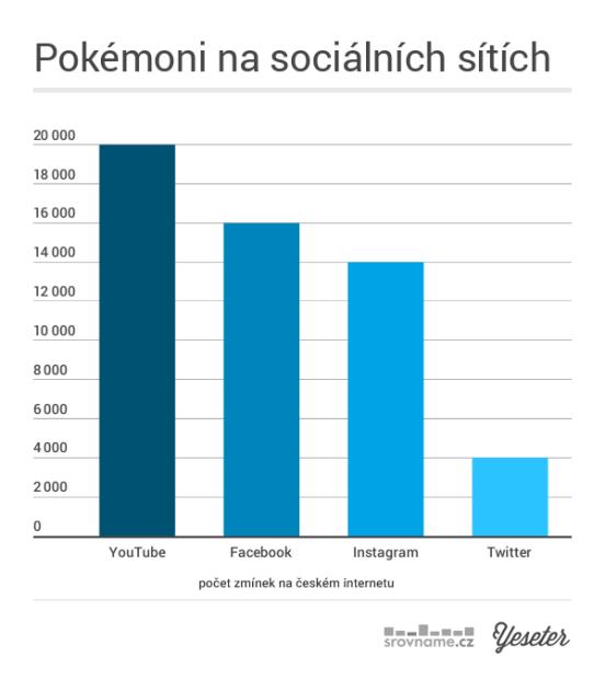 PokemoniSocialniSite