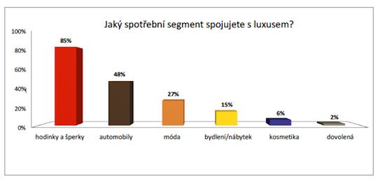 SpotrebniSegment. Tou nejluxusnější českou značkou je ... 183f012013