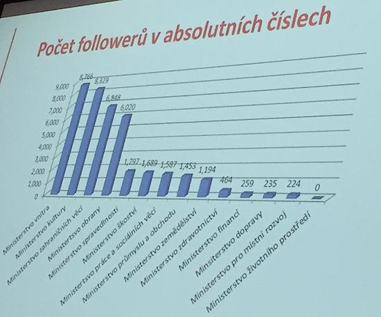 Počet followerů na Twitteru. Zdroj: prezentace P. Kukala na konferenci PR v digitální éře