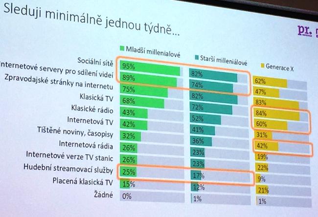 Zdroj: Studie Jací jsou čeští milleniálové, NMS, PR.Konektor