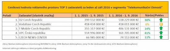 TOPZadavatel_TelekomunikacniSpolecnosti