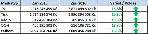 investice_zari