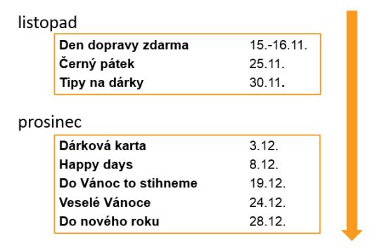 svatky_ecommerce