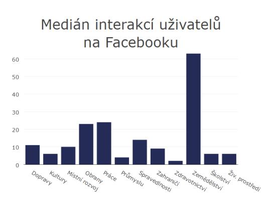interakce_facebook