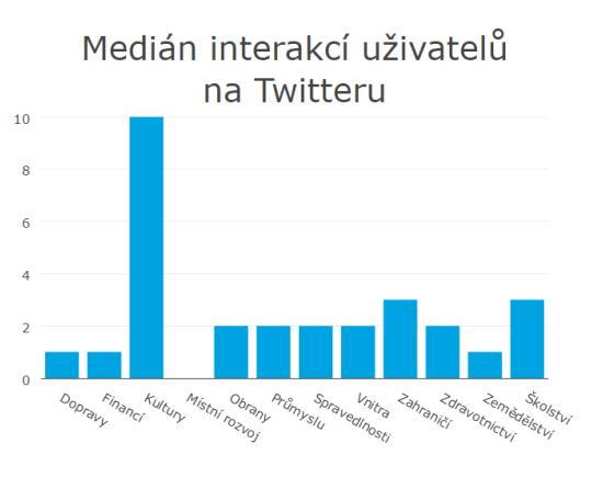 interakce_twitter