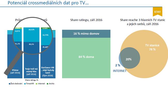 TV Kiwi - většina televizní sledovanosti se odehrává dom (téměř 84 %), mimo domov 16 %. Analýza ukazuje i dosah televizních stanic a jejich webů.