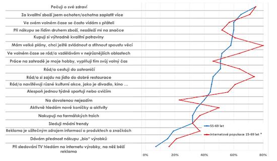 Do jaké míry souhlasíte snásledujícími výroky? Vzorek: N= 650 respondentů; v %; 15-69 – Omnibus Květen 2016 N= 500