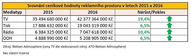 170119_srovnani-cenikove-hodnoty-reklamniho-prostoru-v-letech-2015-a-2016