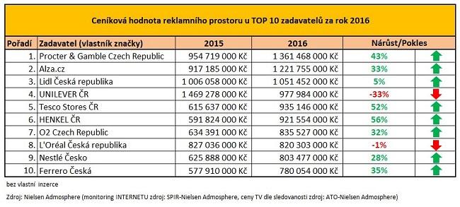 170119_new_cenikova-hodnota-reklamniho-prostoru-u-top-10-zadavatelu-za-r