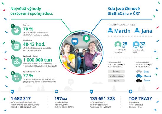 blablacar_infografika