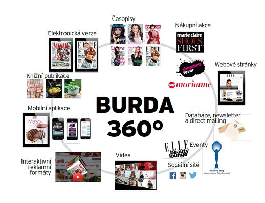 Koncept Burda 360