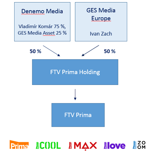 ftv-prima