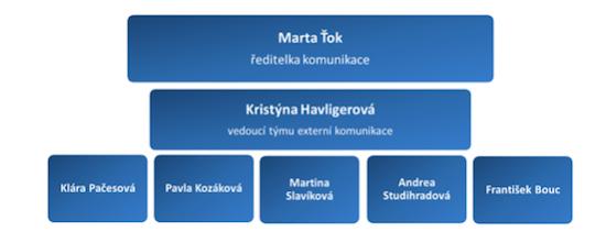 Struktura Externí komunikace České spořitelny