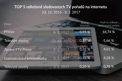 internety_leden2017_odlozene_v03