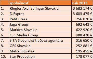 sk_zisk