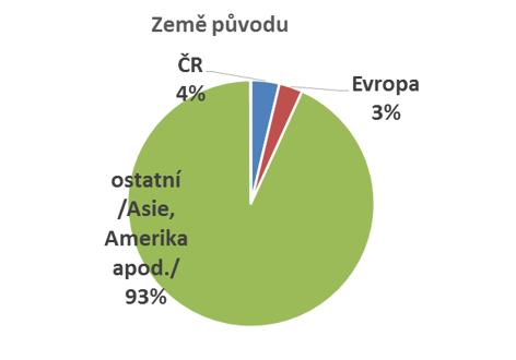 Zdroj: POPAI CE & OMD Czech