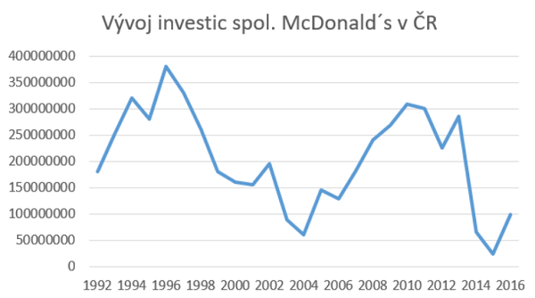 mcd_investice