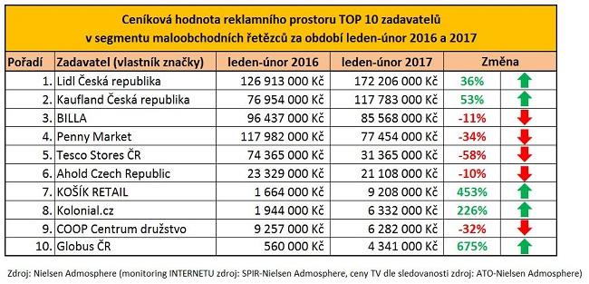 top10_cenikova-hodnota-maloobchodni-retezce-1-2_2017