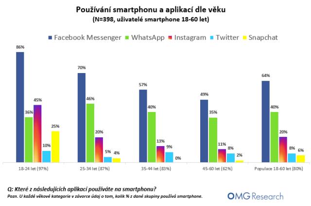 omg_aplikace_dleveku