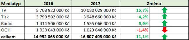 investice-2017