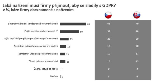 Zdroj: Ipsos (n=151)